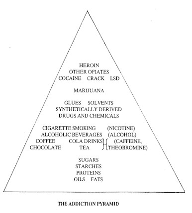 Addiction Pyramid